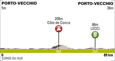 Critérium International 2013