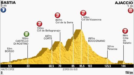 Deuxieme étape du Tour de France en Corse