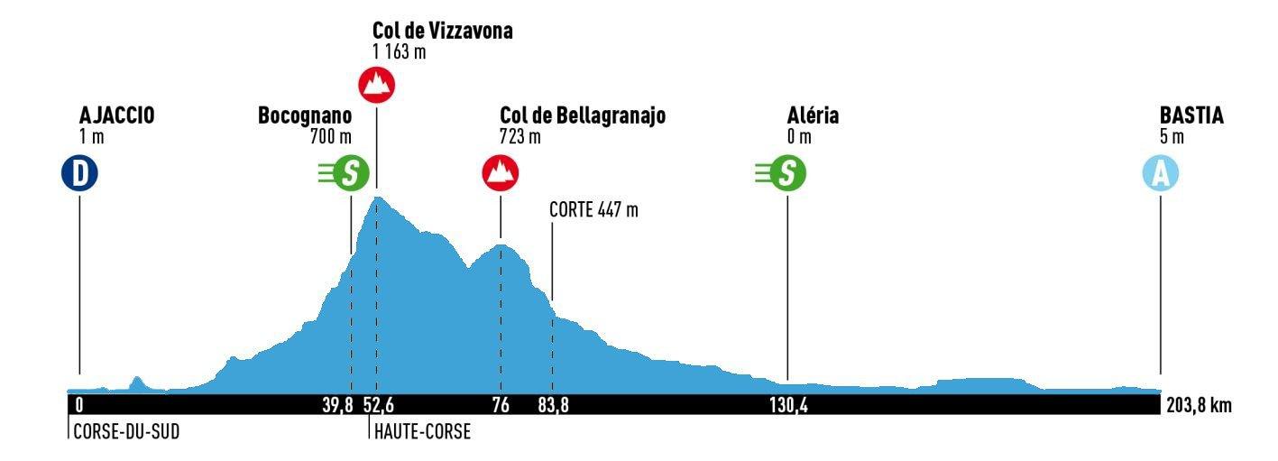 Le parcours de la Classica Corsica