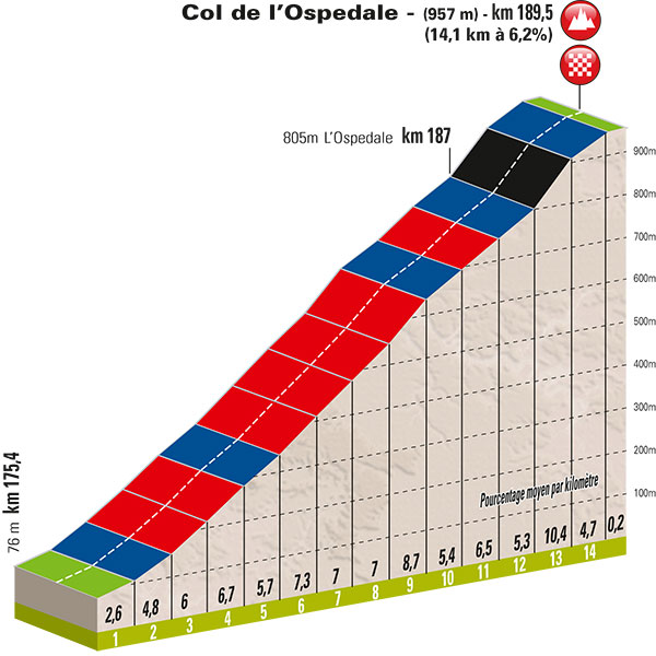 Critérium International 2015 Etape 3 les cols